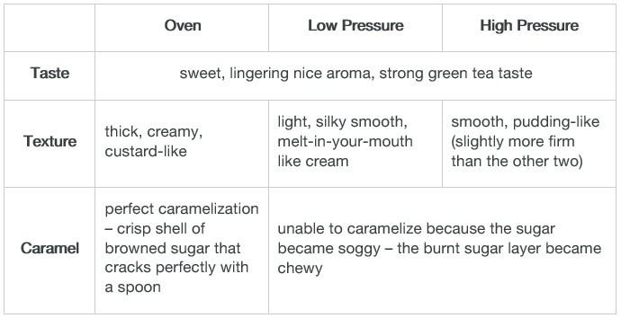 creme brulee pressure cooker oven comparison chart